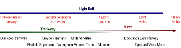 diagram illustrating the tram to light rail to metro spectrum